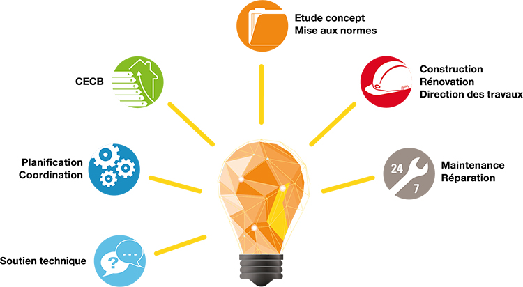 Shéma Cohérence énergétique