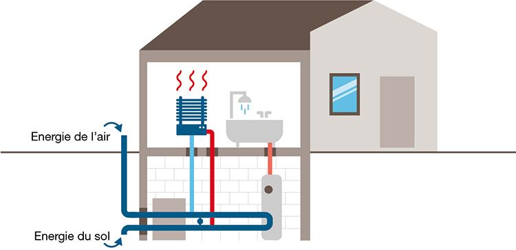 Pompe à chaleur air / eau (aérothermie)